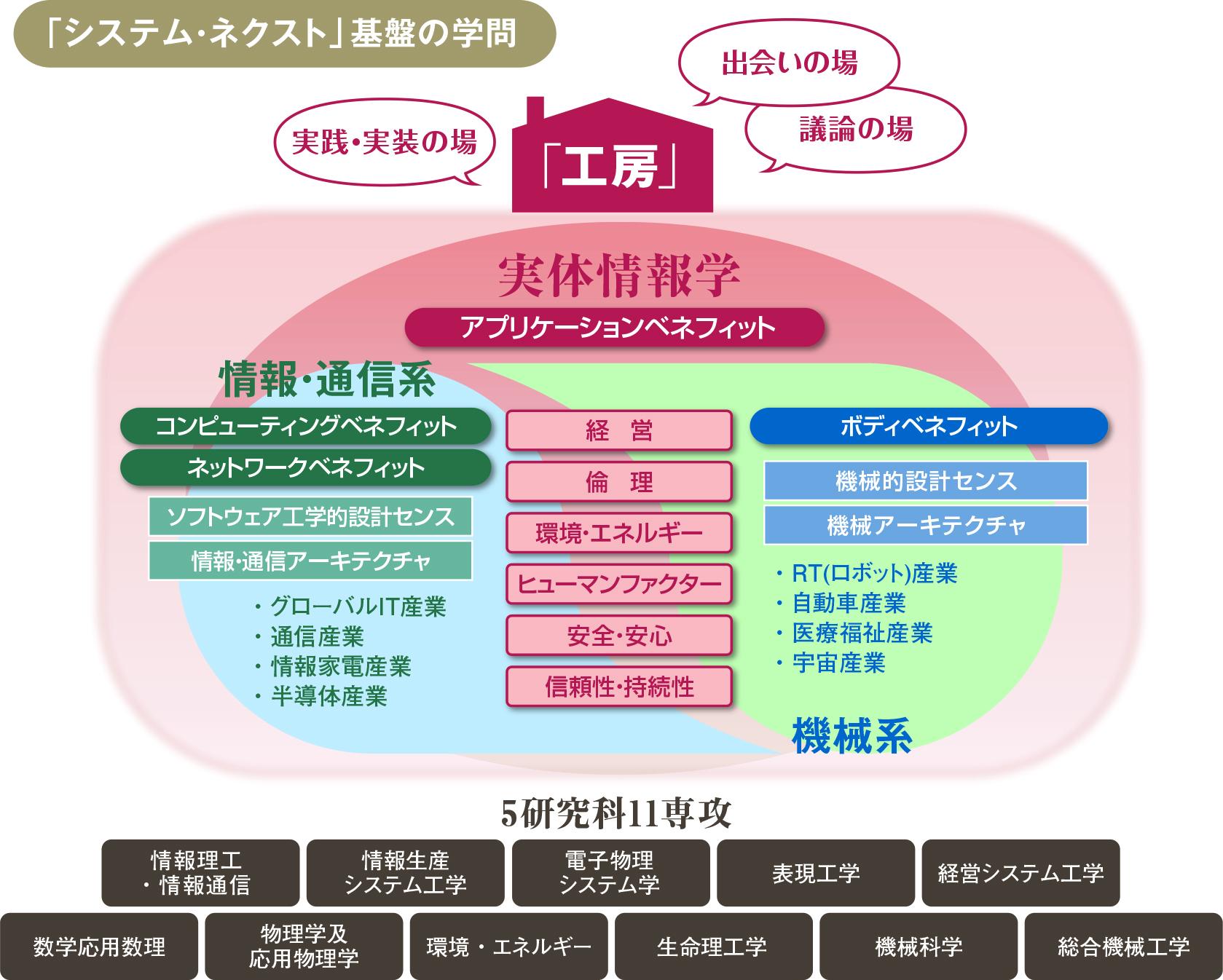 工房イメージ図